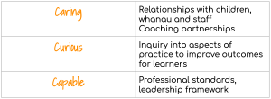 Coaching CCC